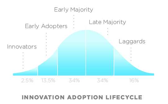 The innovation adoption lifecycle from Diffusion of Innovations by Rogers (1962). Icarus Learning Solutions supports Innovators and Laggards alike.